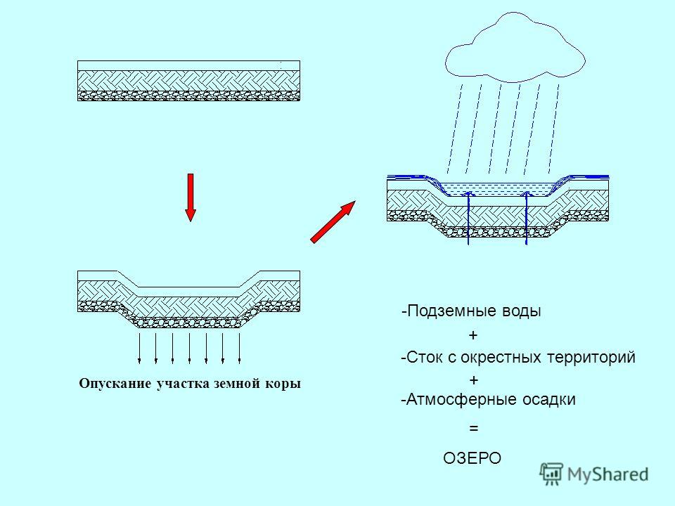 Опускание участка земной коры -Подземные воды -Сток с окрестных территорий -Атмосферные осадки + + = ОЗЕРО