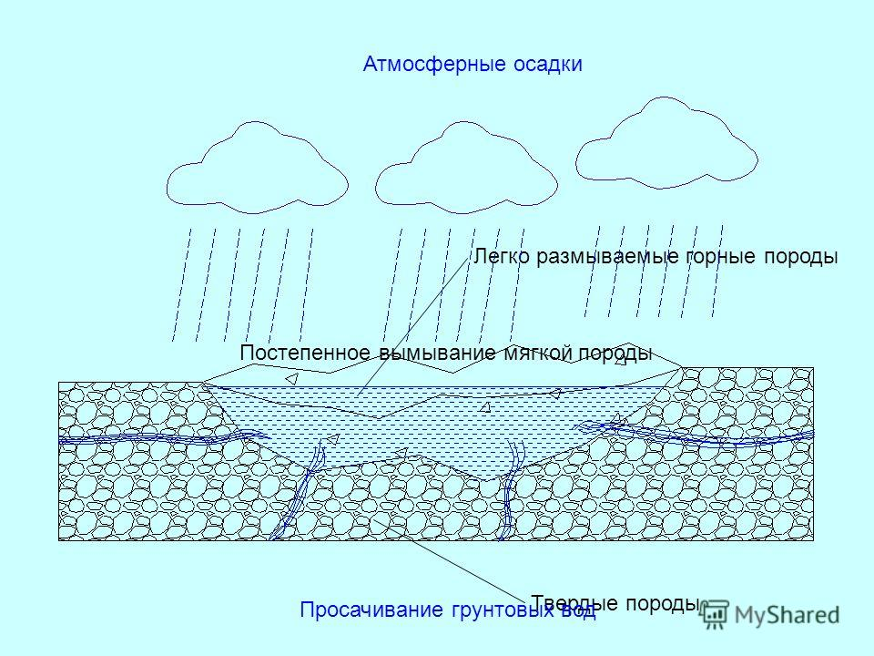 Твердые породы Легко размываемые горные породы Атмосферные осадки Просачивание грунтовых вод Постепенное вымывание мягкой породы