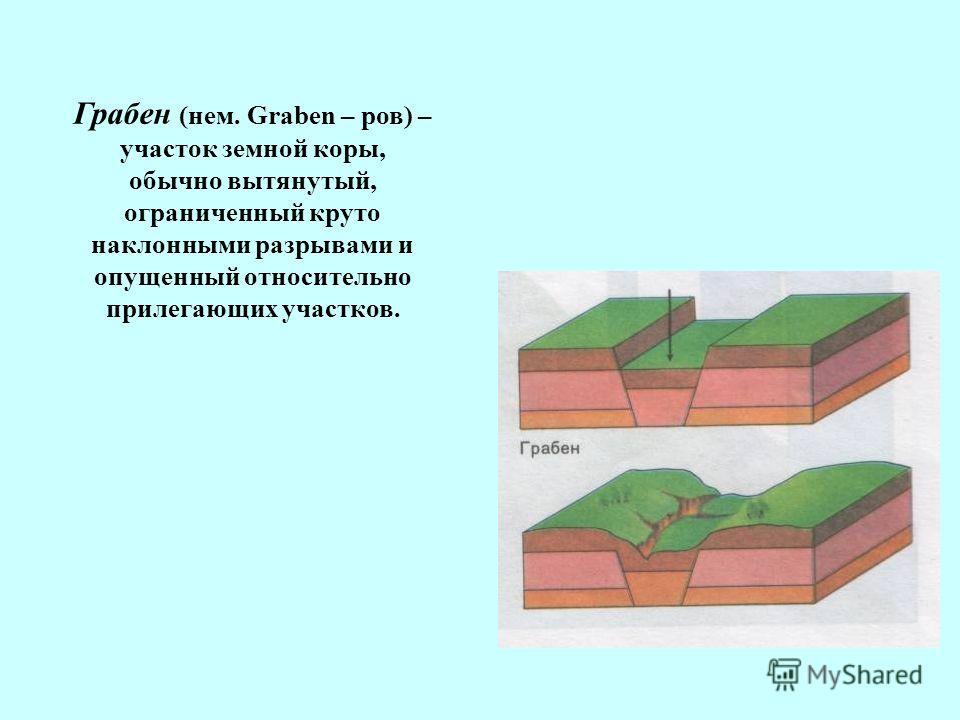 Грабен (нем. Graben – ров) – участок земной коры, обычно вытянутый, ограниченный круто наклонными разрывами и опущенный относительно прилегающих участков.