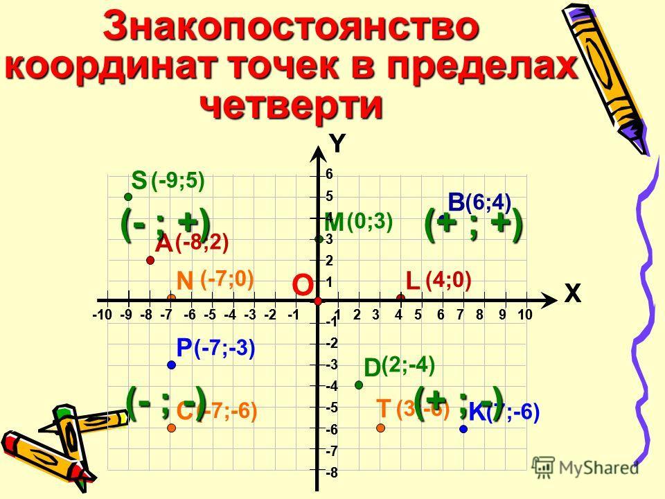 6 5 4 3 2 1 -2 -3 -4 -5 -6 -7 -8 Х Y -10 -9 -8 -7 -6 -5 -4 -3 -2 -1 1 2 3 4 5 6 7 8 9 10 О C А B K D (-8;2) (6;4)(6;4) (-7;-6) (2;-4) (7;-6) L (4;0)(4;0) M (0;3)(0;3) N (-7;0) P (-7;-3) T (3;-6) 6 5 4 3 2 1 -2 -3 -4 -5 -6 -7 -8 Х Y -10 -9 -8 -7 -6 -5