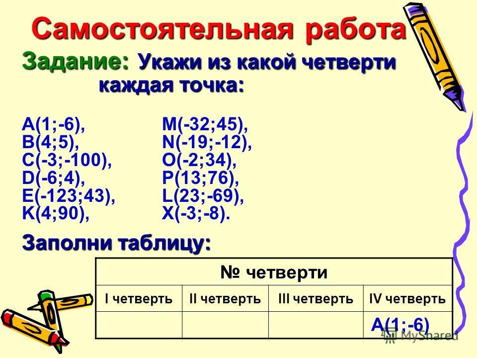 Самостоятельная работа Задание: Укажи из какой четверти каждая точка: Заполни таблицу: Самостоятельная работа Задание: Укажи из какой четверти каждая точка: А(1;-6), M(-32;45), B(4;5), N(-19;-12), C(-3;-100), O(-2;34), D(-6;4), P(13;76), E(-123;43),