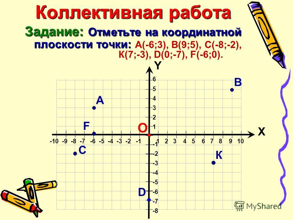 Коллективная работа Задание: Отметьте на координатной плоскости точки: Коллективная работа Задание: Отметьте на координатной плоскости точки: А(-6;3), В(9;5), С(-8;-2), К(7;-3), D(0;-7), F(-6;0). 6 5 4 3 2 1 -2 -3 -4 -5 -6 -7 -8 Х Y -10 -9 -8 -7 -6 -