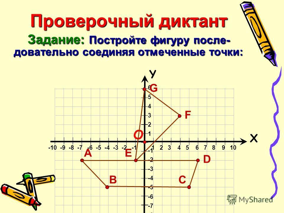 Проверочный диктант Задание: Постройте фигуру после- довательно соединяя отмеченные точки: 6 5 4 3 2 1 -2 -3 -4 -5 -6 -7 -8 Х Y -10 -9 -8 -7 -6 -5 -4 -3 -2 -1 1 2 3 4 5 6 7 8 9 10 О EА СВ D F G