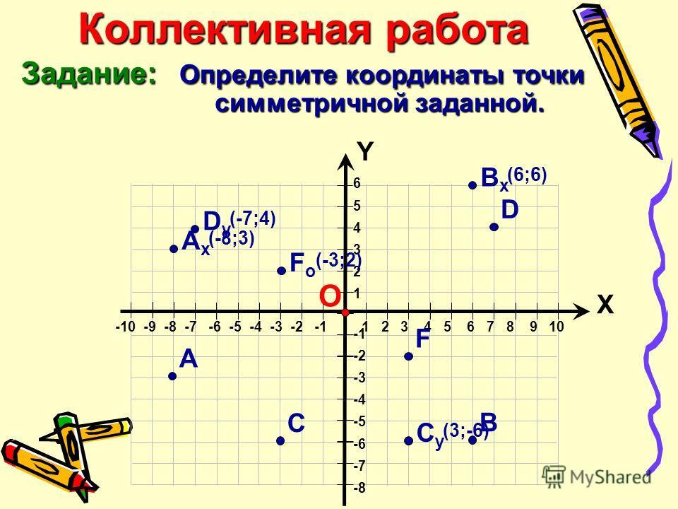 А 6 5 4 3 2 1 -2 -3 -4 -5 -6 -7 -8 Х Y -10 -9 -8 -7 -6 -5 -4 -3 -2 -1 1 2 3 4 5 6 7 8 9 10 О Коллективная работа Задание: Определите координаты точки симметричной заданной. ВxВx (6;6)(6;6) В АxАx (-8;3) С СyСy (3;-6) D DyDy (-7;4) F FoFo (-3;2)