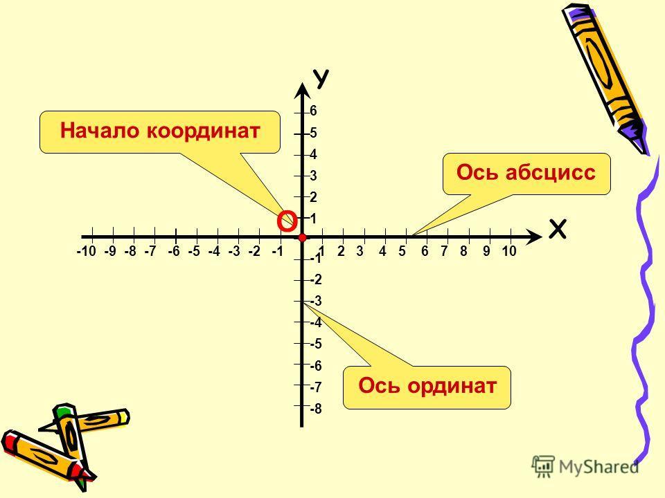 Ось ординат 6 5 4 3 2 1 -2 -3 -4 -5 -6 -7 -8 Х Y -10 -9 -8 -7 -6 -5 -4 -3 -2 -1 1 2 3 4 5 6 7 8 9 10 Ось абсцисс Начало координат О