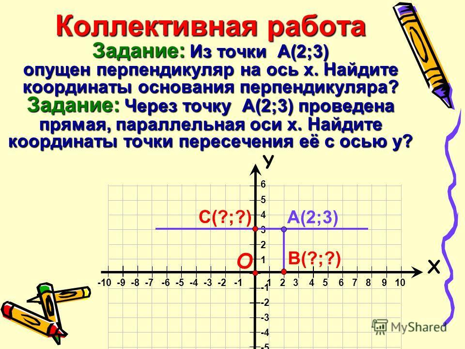 Коллективная работа Задание: Из точки А(2;3) опущен перпендикуляр на ось х. Найдите координаты основания перпендикуляра? Задание: Через точку А(2;3) проведена прямая, параллельная оси х. Найдите координаты точки пересечения её с осью у? 6 5 4 3 2 1 -