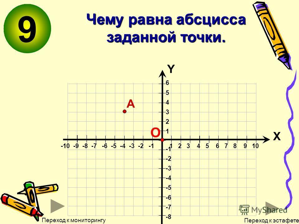 9 Чему равна абсцисса заданной точки. 6 5 4 3 2 1 -2 -3 -4 -5 -6 -7 -8 Х Y -10 -9 -8 -7 -6 -5 -4 -3 -2 -1 1 2 3 4 5 6 7 8 9 10 О А Переход к мониторингу Переход к эстафете