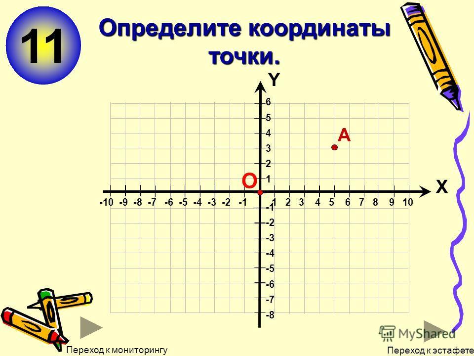 11 Определите координаты точки. 6 5 4 3 2 1 -2 -3 -4 -5 -6 -7 -8 Х Y -10 -9 -8 -7 -6 -5 -4 -3 -2 -1 1 2 3 4 5 6 7 8 9 10 О А Переход к мониторингу Переход к эстафете