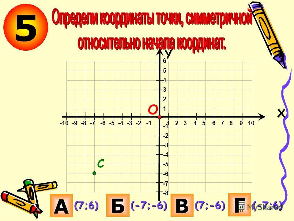 5 А Б В Г (7;6) (-7;-6)(7;-6) (-7;6) Х С 6 5 4 3 2 1 -2 -3 -4 -5 -6 -7 -8 Y -10 -9 -8 -7 -6 -5 -4 -3 -2 -1 1 2 3 4 5 6 7 8 9 10 О