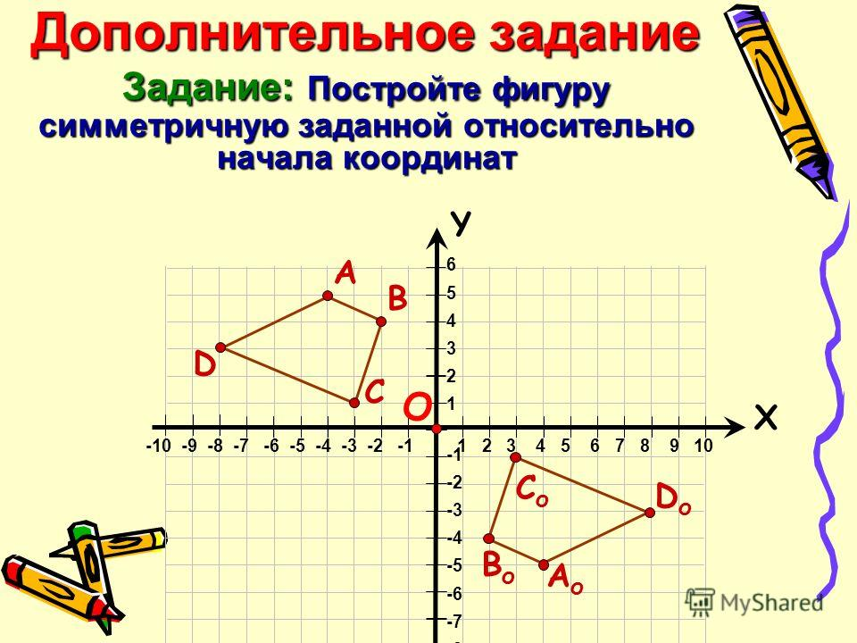 Дополнительное задание Задание: Постройте фигуру симметричную заданной относительно начала координат 6 5 4 3 2 1 -2 -3 -4 -5 -6 -7 -8 Х Y -10 -9 -8 -7 -6 -5 -4 -3 -2 -1 1 2 3 4 5 6 7 8 9 10 О С В D А СоСо ВоВо DоDо АоАо