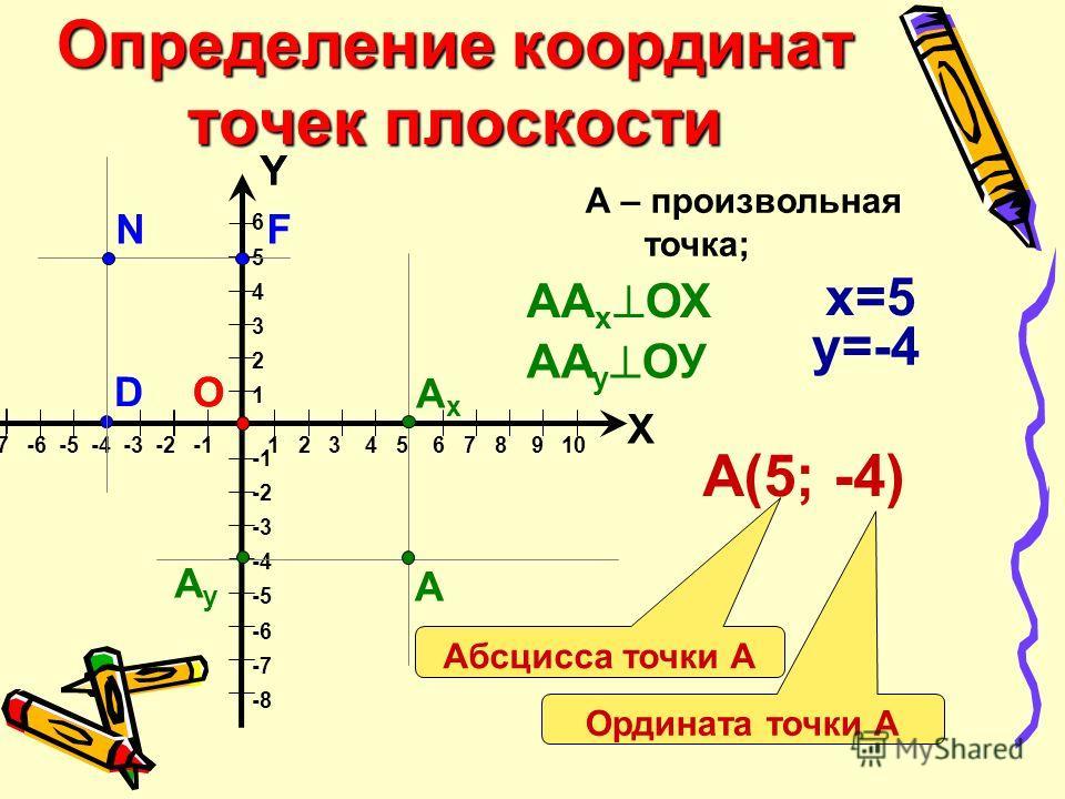 6 5 4 3 2 1 -2 -3 -4 -5 -6 -7 -8 Определение координат точек плоскости Х Y -10 -9 -8 -7 -6 -5 -4 -3 -2 -1 1 2 3 4 5 6 7 8 9 10 О А АxАx AyAy А – произвольная точка; y=-4 А(5; -4) Абсцисса точки А Ордината точки А АA y ОУ АA x ОХ x=5 Y О D FN