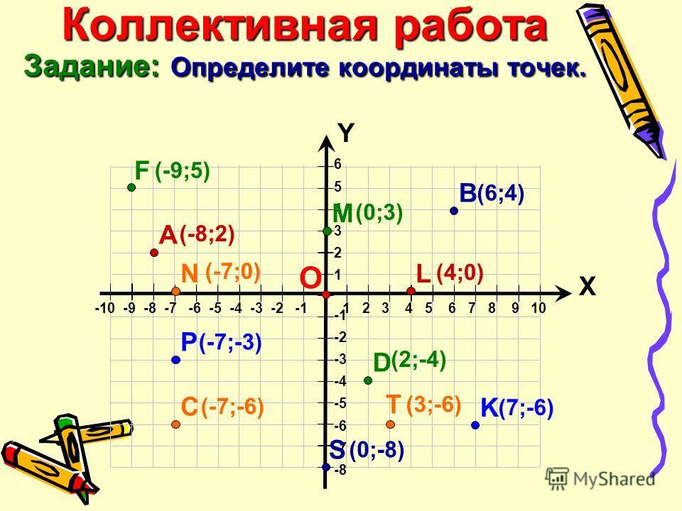 Коллективная работа Задание: Определите координаты точек. 6 5 4 3 2 1 -2 -3 -4 -5 -6 -7 -8 Х Y -10 -9 -8 -7 -6 -5 -4 -3 -2 -1 1 2 3 4 5 6 7 8 9 10 О C А B K D (-8;2) (6;4)(6;4) (-7;-6) (2;-4) (7;-6) L (4;0)(4;0) M (0;3)(0;3) N (-7;0) P (-7;-3) T (3;-