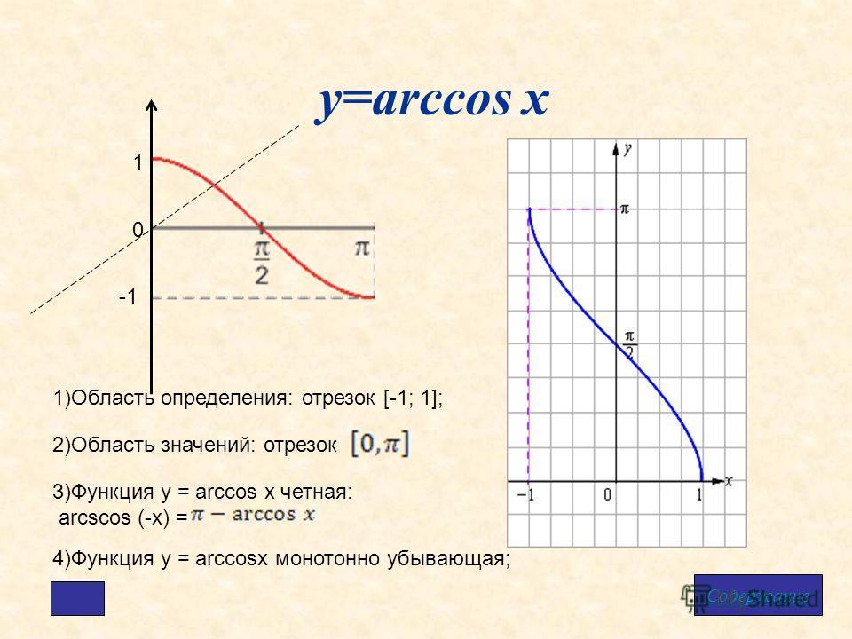 у=arccos x Содержание 1 0 1)Область определения: отрезок [-1; 1]; 2)Область значений: отрезок 3)Функция у = arcсos x четная: arcscos (-x) = 4)Функция у = arcсosx монотонно убывающая;