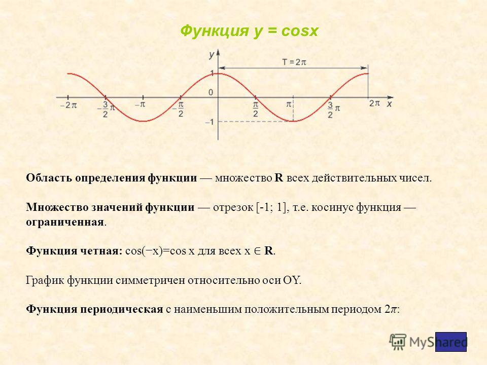 Область определения функции множество R всех действительных чисел. Множество значений функции отрезок [-1; 1], т.е. косинус функция ограниченная. Функция четная: cos(x)=cos x для всех х R. График функции симметричен относительно оси OY. Функция перио