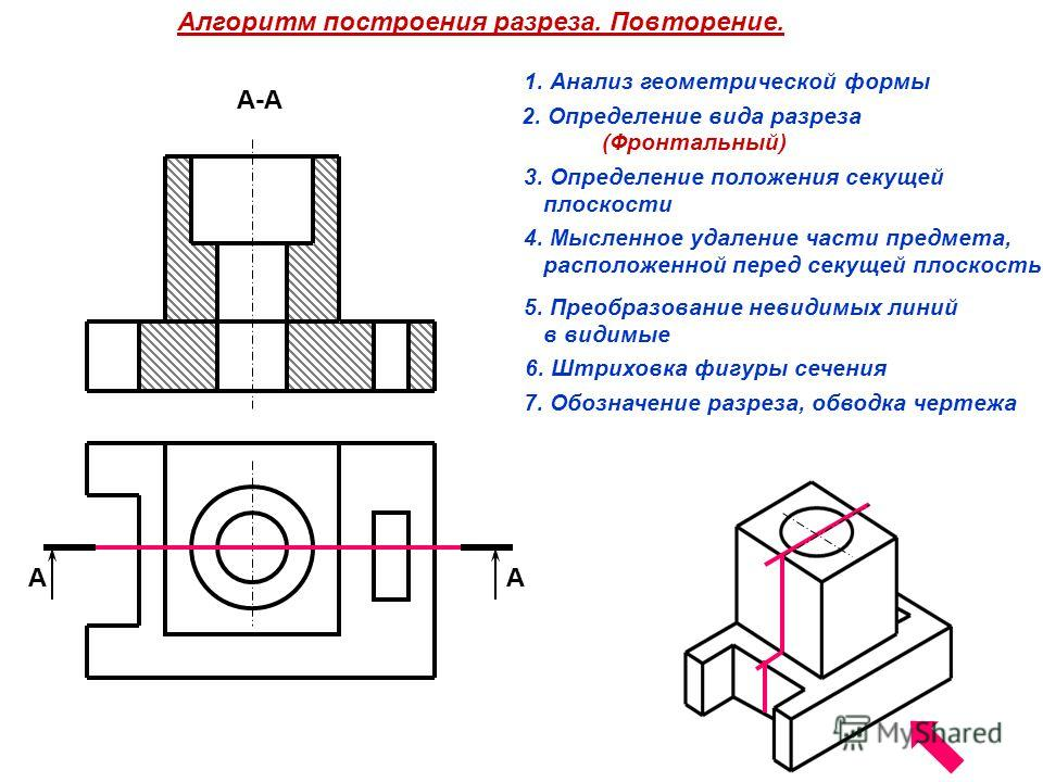 Алгоритм построения разреза. Повторение. АА А-А 1. Анализ геометрической формы 2. Определение вида разреза 3. Определение положения секущей плоскости 4. Мысленное удаление части предмета, расположенной перед секущей плоскостью 5. Преобразование невид