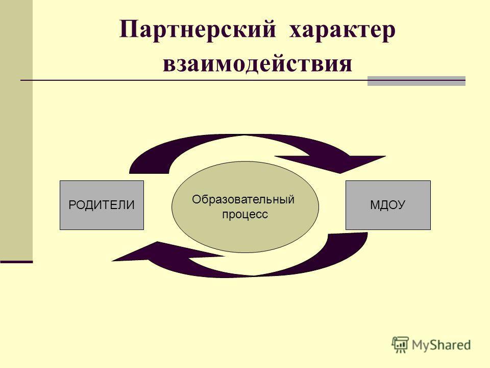 Партнерский характер взаимодействия Образовательный процесс РОДИТЕЛИМДОУ
