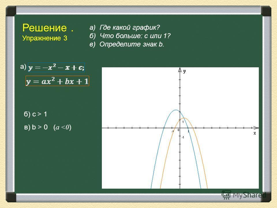 Решение. Упражнение 3 а) Где какой график? б) Что больше: с или 1? в) Определите знак b. б) с > 1 а) в) b > 0 ( a