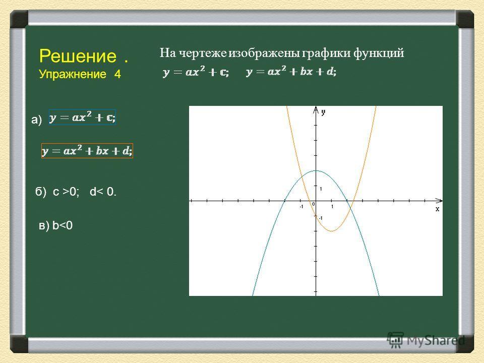 Решение. Упражнение 4 На чертеже изображены графики функций а) б) c >0; d< 0. в) b