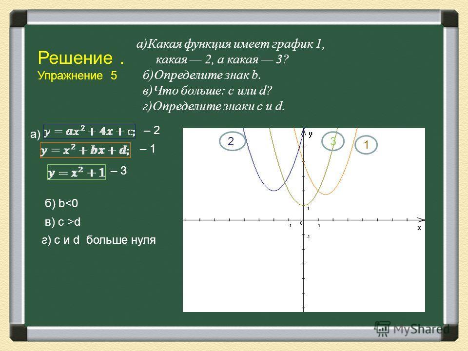 Решение. Упражнение 5 а)Какая функция имеет график 1, какая 2, а какая 3? б)Определите знак b. в)Что больше: с или d? г)Определите знаки с и d. а) – 2 – 3 – 1 б) bd г) c и d больше нуля 1 23