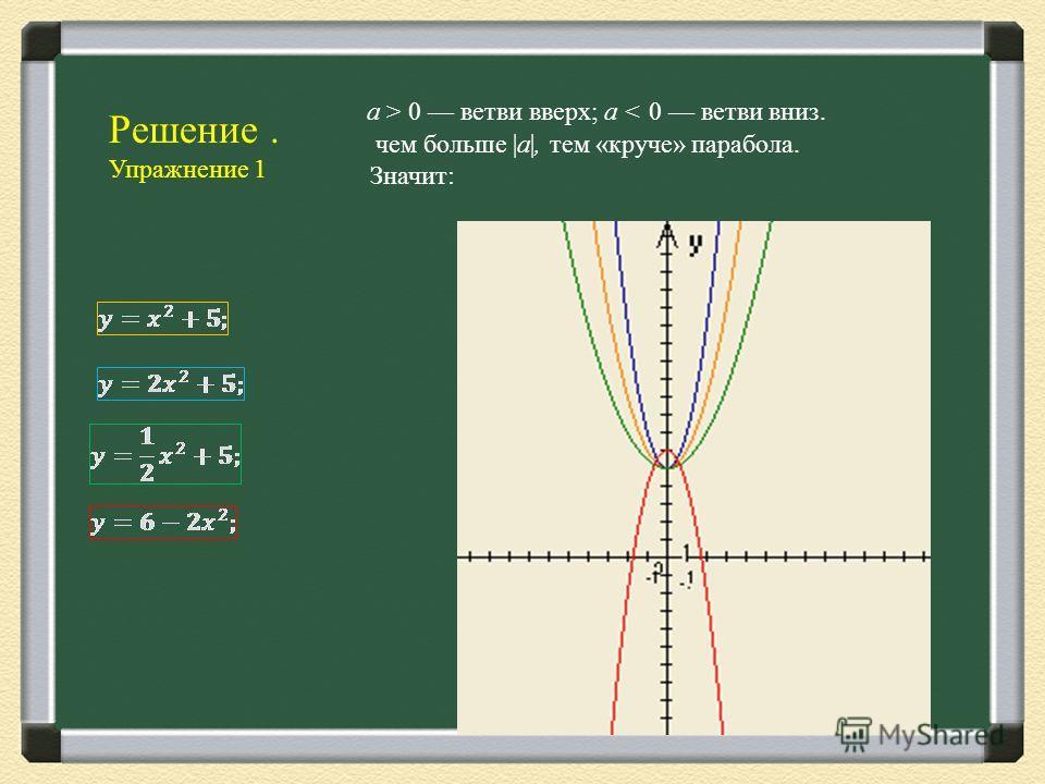 а > 0 ветви вверх; а < 0 ветви вниз. чем больше |a|, тем «круче» парабола. Значит: Решение. Упражнение 1