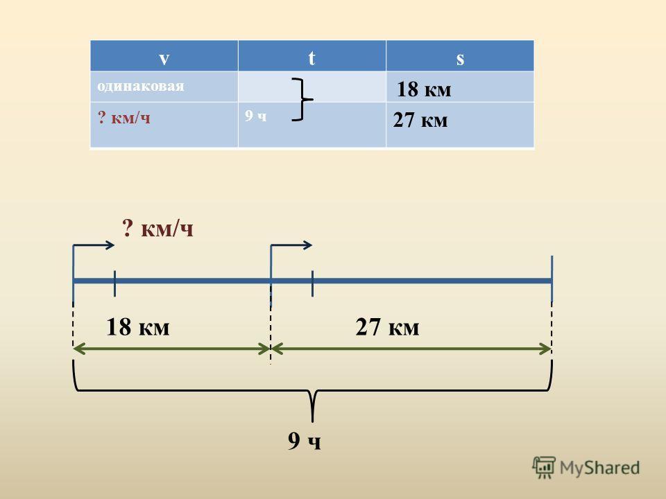 18 км27 км 9 ч ? км/ч vts одинаковая 18 км ? км/ч 9 ч 27 км