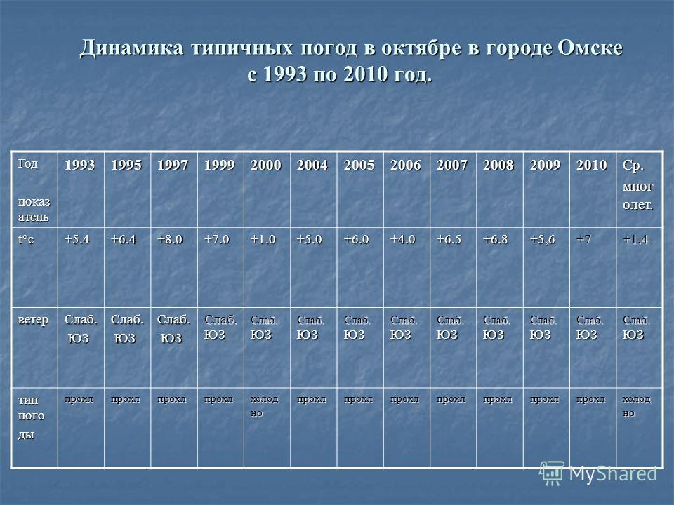 Динамика типичных погод в октябре в городе Омске с 1993 по 2010 год. Динамика типичных погод в октябре в городе Омске с 1993 по 2010 год. Год показ атепь 199319951997199920002004200520062007200820092010Ср. мног олет. t°с+5.4+6.4+8.0+7.0+1.0+5.0+6.0+4