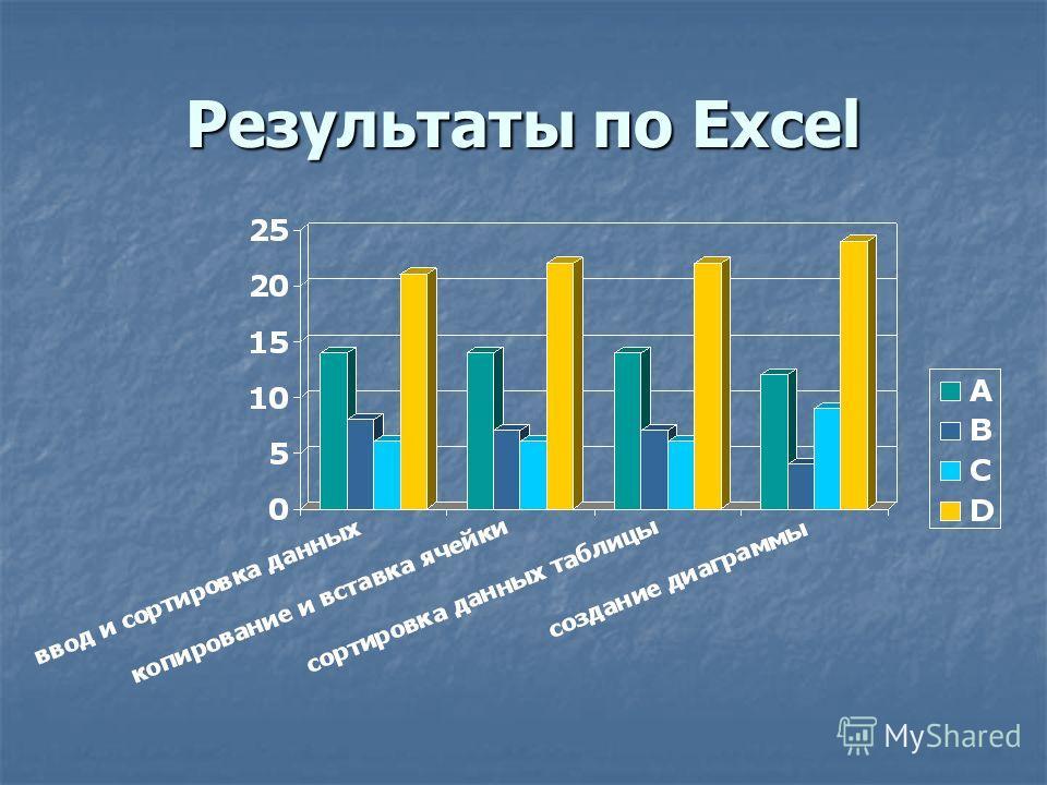 Результаты по Excel