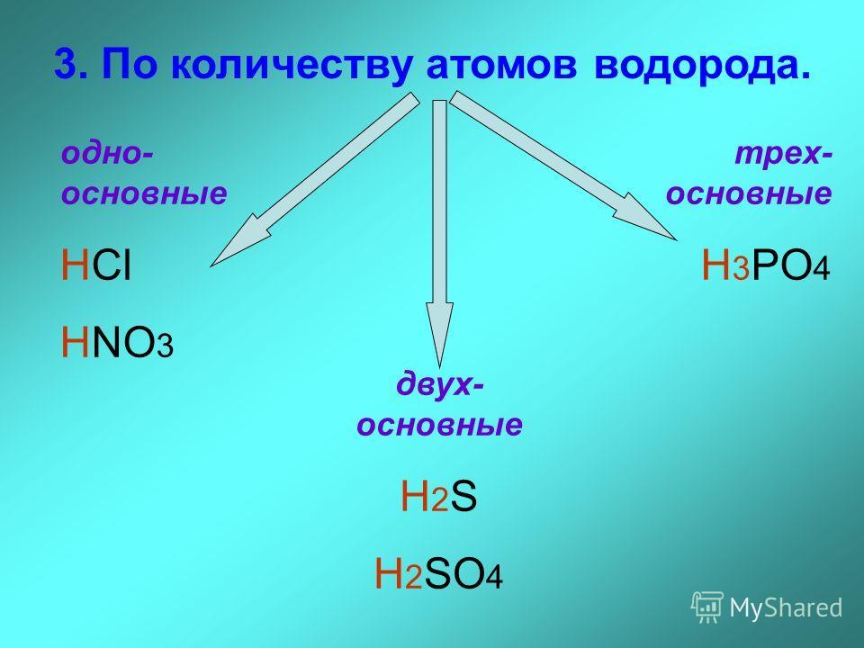 3. По количеству атомов водорода. одно- основные HCl HNO 3 двух- основные H 2 S H 2 SO 4 трех- основные H 3 PO 4