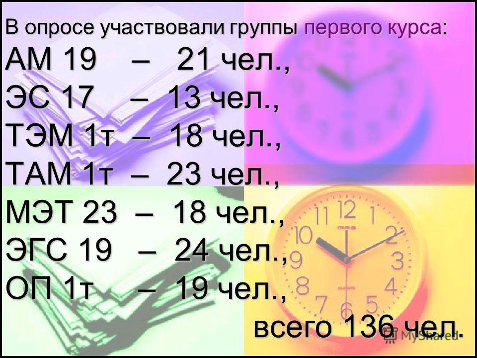 В опросе участвовали группы первого курса: АМ 19 – 21 чел., ЭС 17 – 13 чел., ТЭМ 1т – 18 чел., ТАМ 1т – 23 чел., МЭТ 23 – 18 чел., ЭГС 19 – 24 чел., ОП 1т – 19 чел., всего 136 чел.