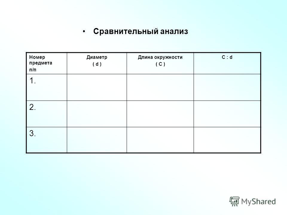 Сравнительный анализ Номер предмета п/п Диаметр ( d ) Длина окружности ( С ) С : d 1. 2. 3.