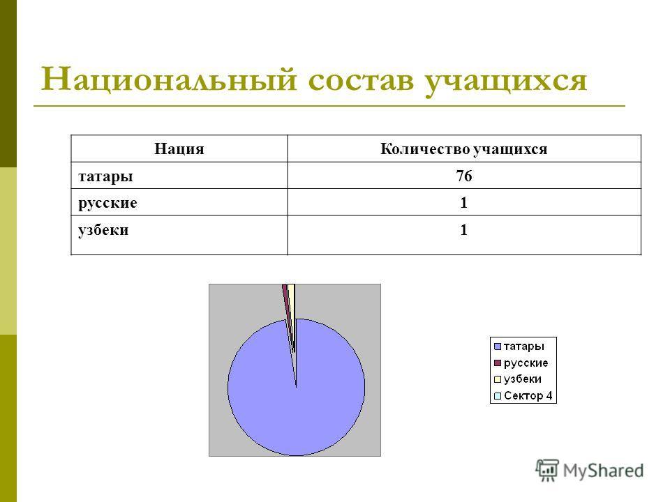 Национальный состав учащихся НацияКоличество учащихся татары76 русские1 узбеки1