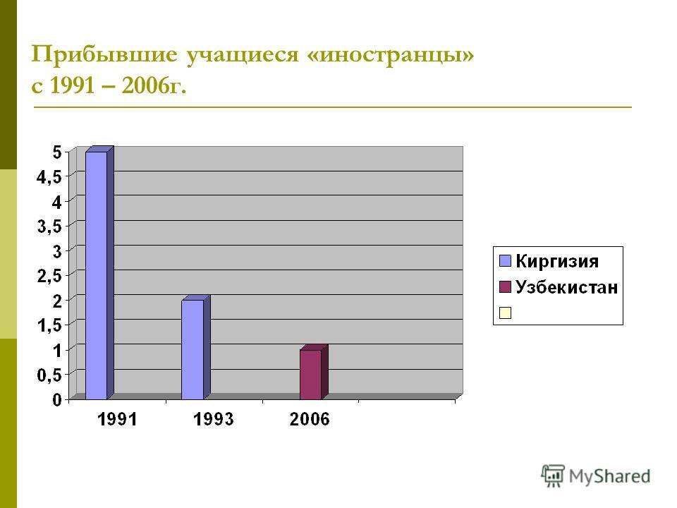 Прибывшие учащиеся «иностранцы» с 1991 – 2006г.