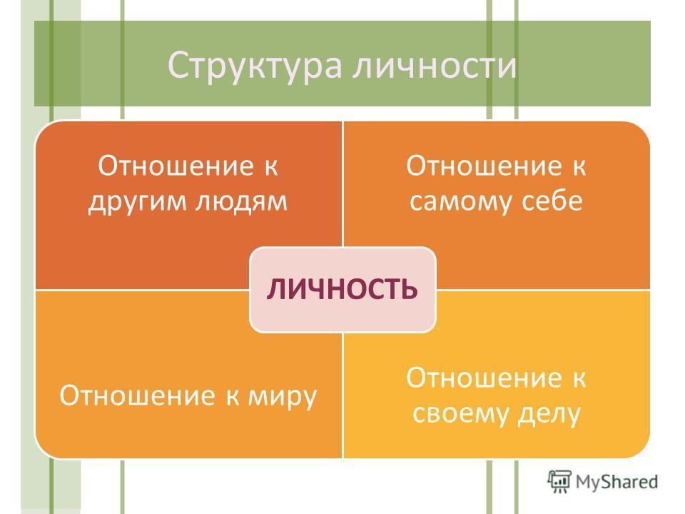 Структура личности Отношение к другим людям Отношение к самому себе Отношение к миру Отношение к своему делу ЛИЧНОСТЬ