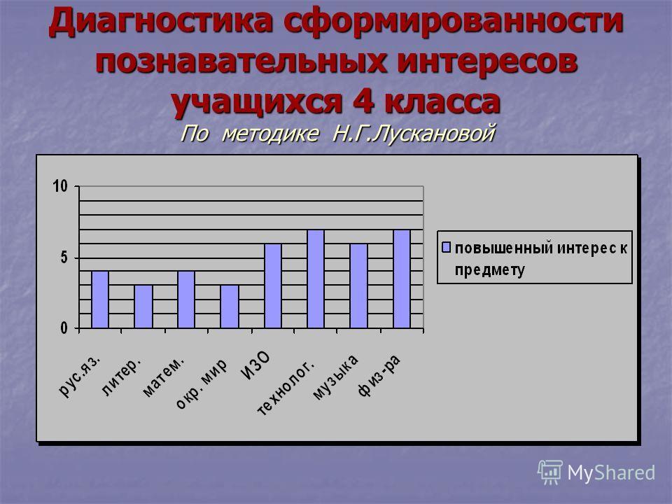 Диагностика сформированности познавательных интересов учащихся 4 класса По методике Н.Г.Лускановой