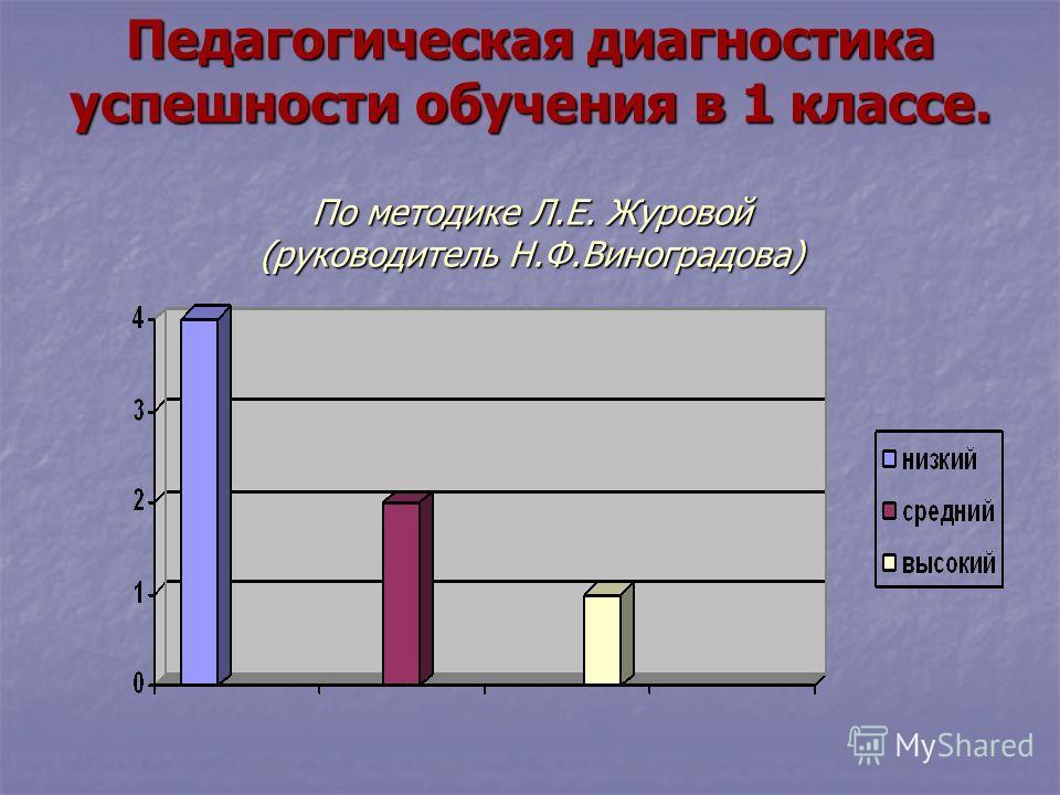 Педагогическая диагностика успешности обучения в 1 классе. По методике Л.Е. Журовой (руководитель Н.Ф.Виноградова)