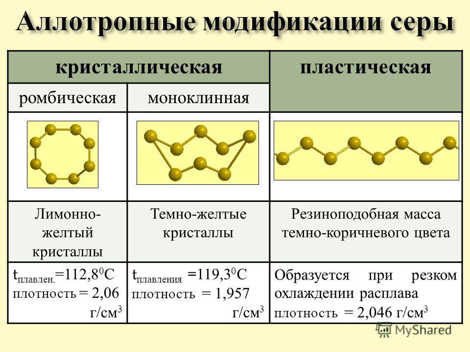 кристаллическаяпластическая ромбическаямоноклинная Лимонно - желтый кристаллы Темно - желтые кристаллы Резиноподобная масса темно - коричневого цвета t плавлен. =112,8 0 С плотность = 2,06 г / см 3 t плавления =119,3 0 С плотность = 1,957 г / см 3 Об