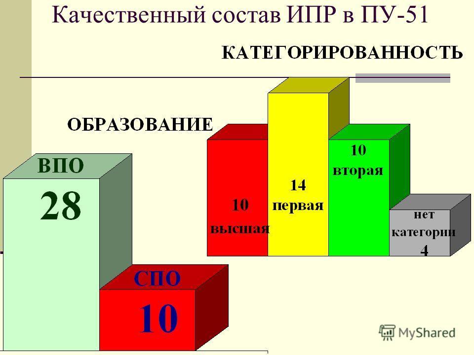 Качественный состав ИПР в ПУ-51