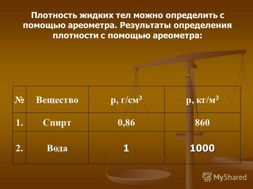 Плотность жидких тел можно определить с помощью ареометра. Результаты определения плотности с помощью ареометра: Веществоp, г/см 3 p, кг/м 3 1.Спирт0,86860 2.Вода11000