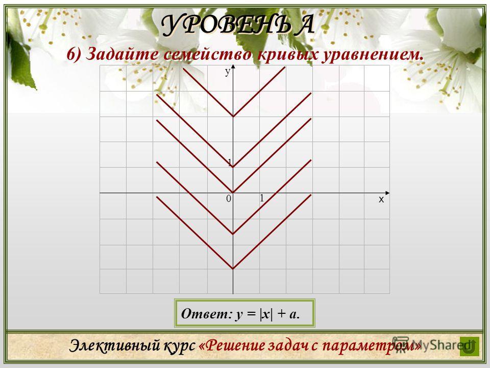 Элективный курс «Решение задач с параметром» 6) Задайте семейство кривых уравнением. УРОВЕНЬ А х у 0 1 1 Ответ: у = |х| + а.