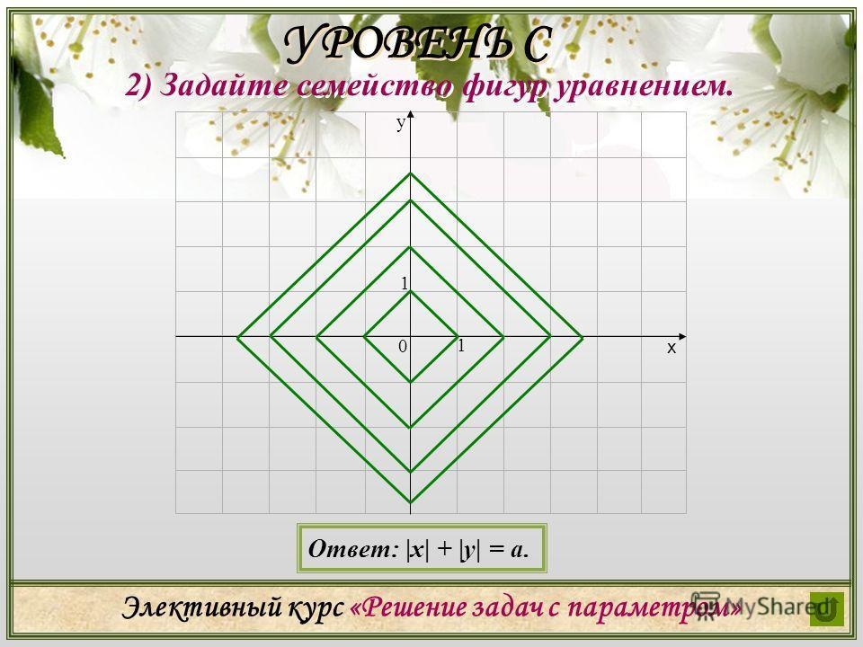 Элективный курс «Решение задач с параметром» 2) Задайте семейство фигур уравнением. УРОВЕНЬ С х у 0 1 1 Ответ: |x| + |y| = a.