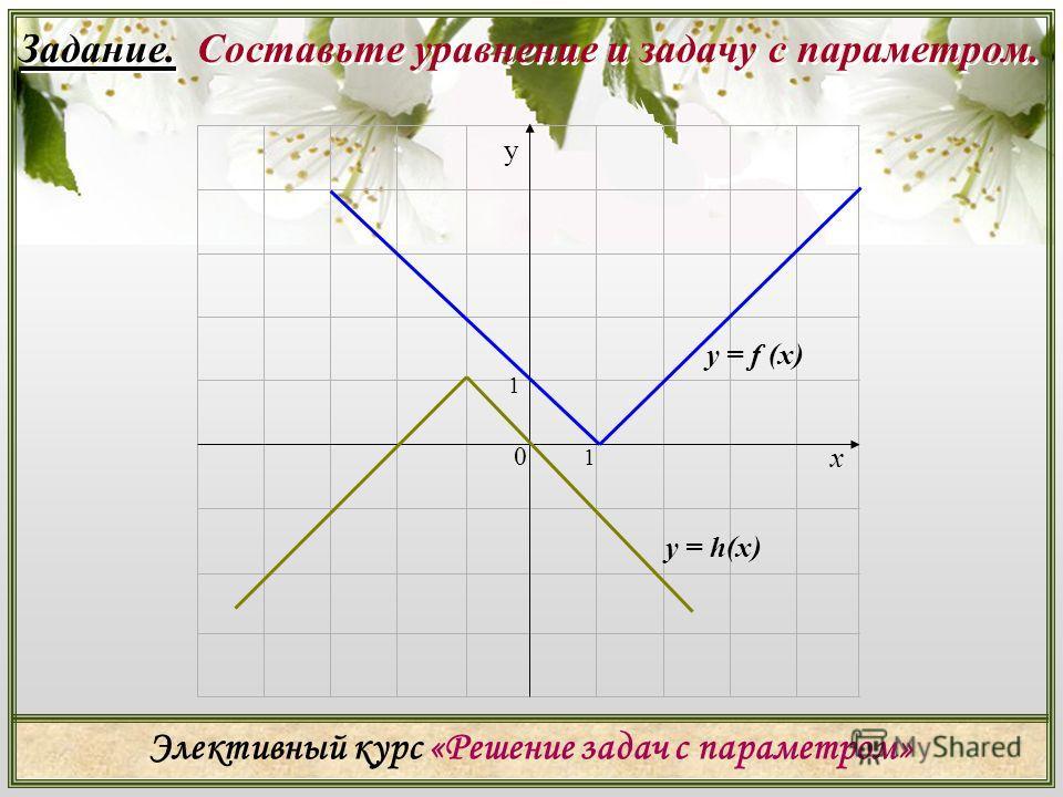 Элективный курс «Решение задач с параметром» х 0 1 1 у y = f (х) y = h(х) Задание. Составьте уравнение и задачу с параметром.