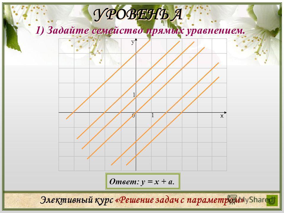 Элективный курс «Решение задач с параметром» 1) Задайте семейство прямых уравнением. Ответ: у = х + а. УРОВЕНЬ А УРОВЕНЬ А х у 0 1 1