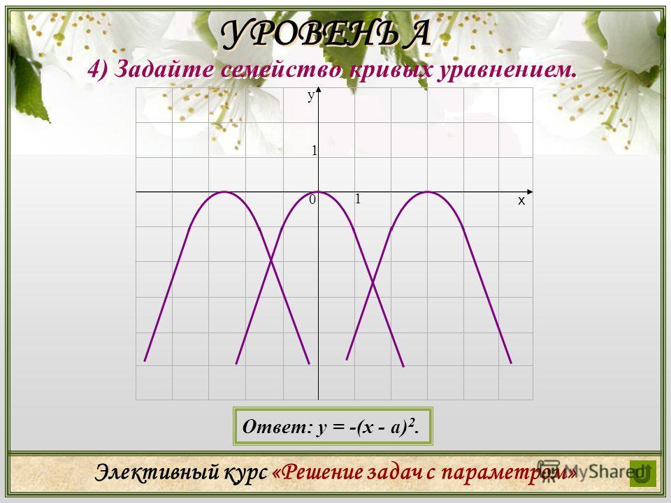 Элективный курс «Решение задач с параметром» 4) Задайте семейство кривых уравнением. УРОВЕНЬ А Ответ: у = -(х - а) 2. у х 0 1 1