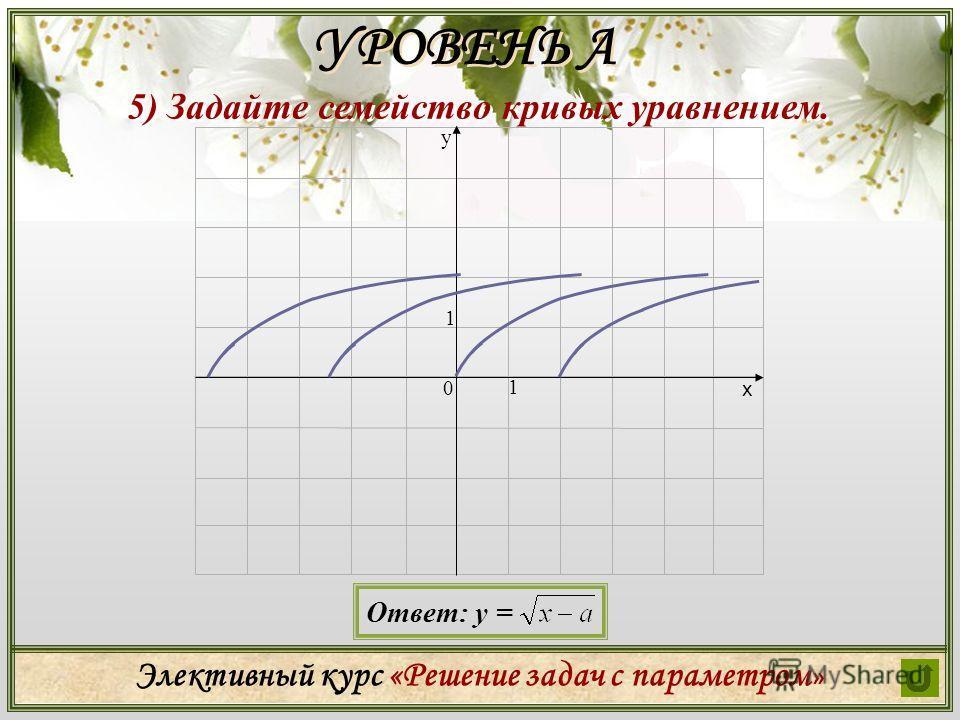Элективный курс «Решение задач с параметром » 5) Задайте семейство кривых уравнением. УРОВЕНЬ А х у 0 1 1 Ответ: у =
