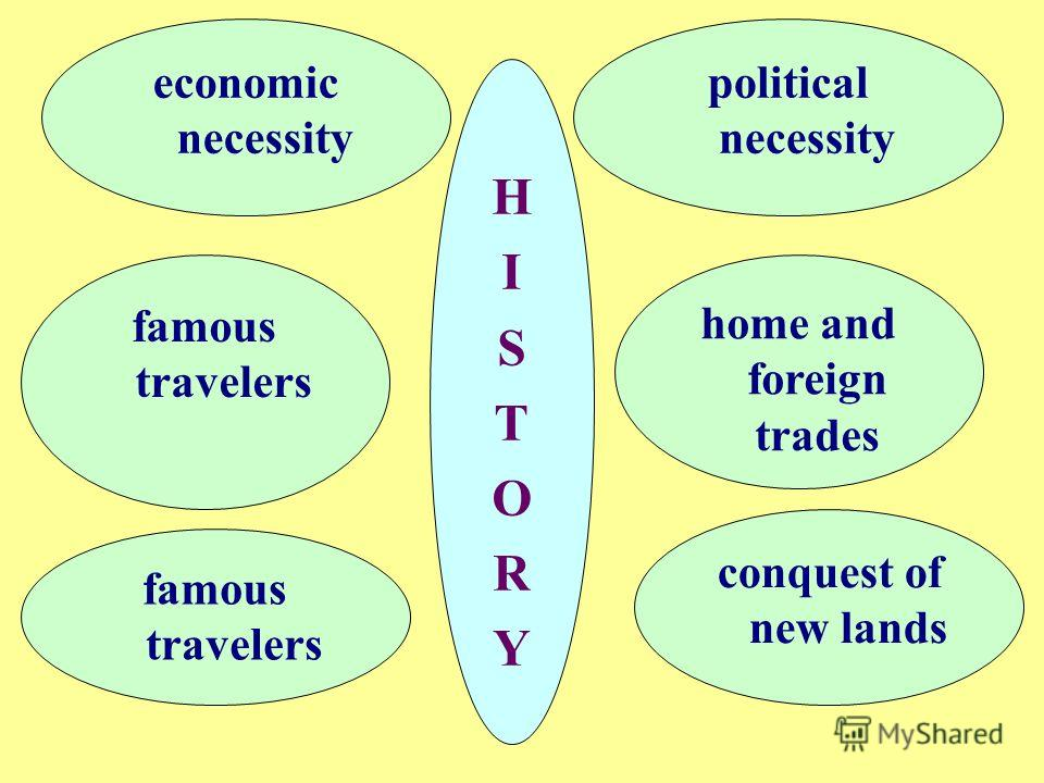 home and foreign trades HISTORYHISTORY famous travelers economic necessity conquest of new lands political necessity