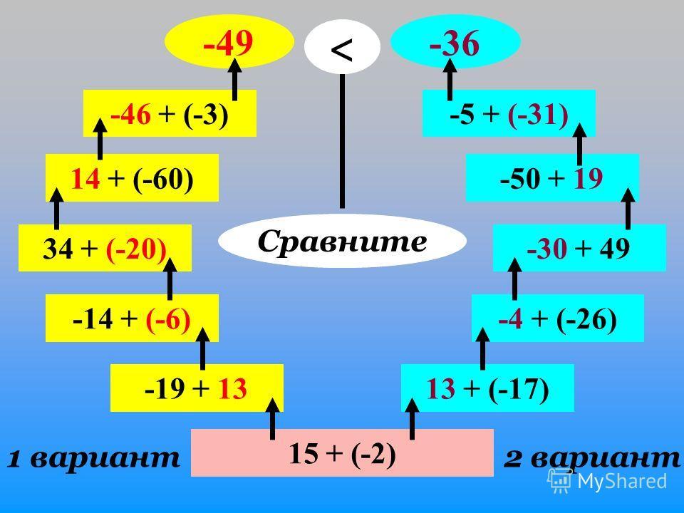 15 + (-2) 1 вариант2 вариант -19 + 13 -14 + (-6) 34 + (-20) 14 + (-60) -46 + (-3) -49 13 + (-17) -4 + (-26) -30 + 49 -50 + 19 -5 + (-31) -36 Сравните
