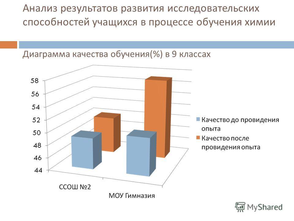 Анализ результатов развития исследовательских способностей учащихся в процессе обучения химии Диаграмма качества обучения (%) в 9 классах