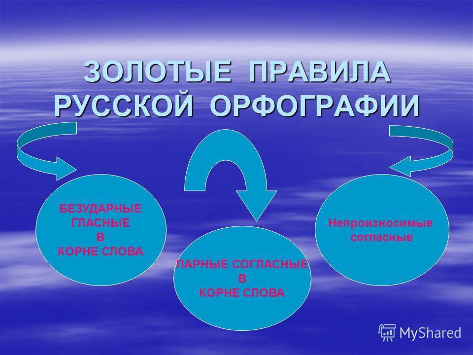ЗОЛОТЫЕ ПРАВИЛА РУССКОЙ ОРФОГРАФИИ ПАРНЫЕ СОГЛАСНЫЕ В КОРНЕ СЛОВА БЕЗУДАРНЫЕ ГЛАСНЫЕ В КОРНЕ СЛОВА Непроизносимые согласные