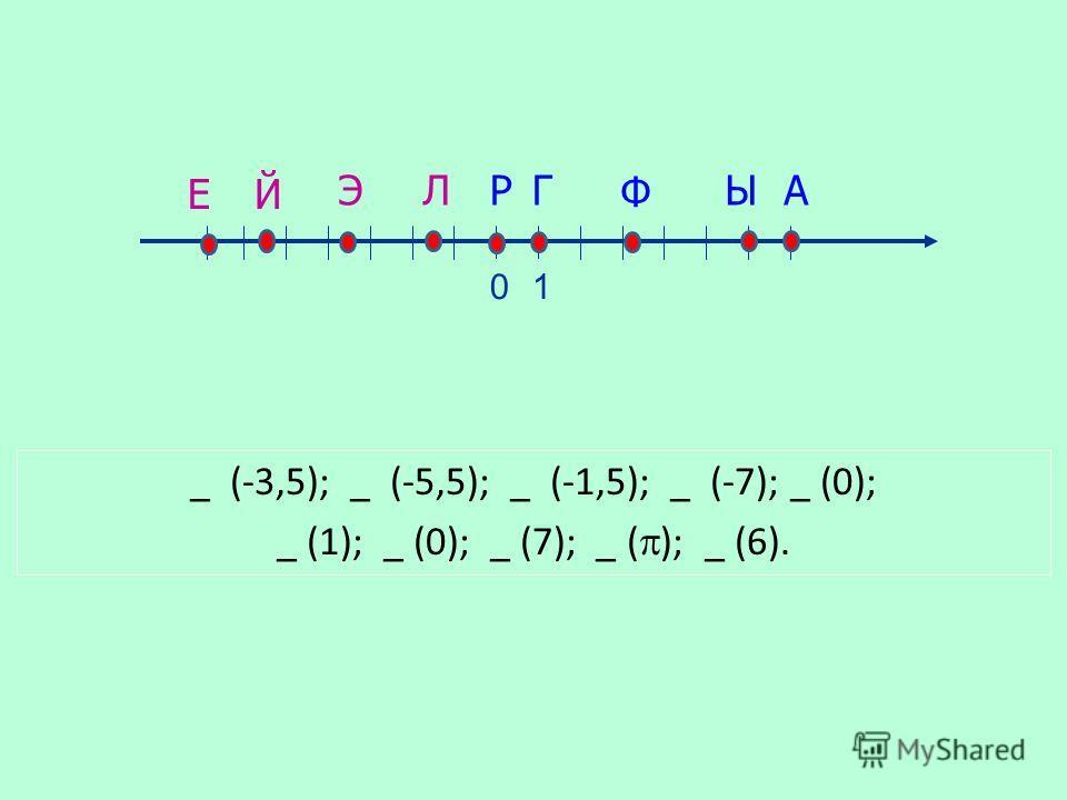 0 РГ Ф ЫАЛЭ ЙЕ 1 _ (-3,5); _ (-5,5); _ (-1,5); _ (-7); _ (0); _ (1); _ (0); _ (7); _ ( ); _ (6).