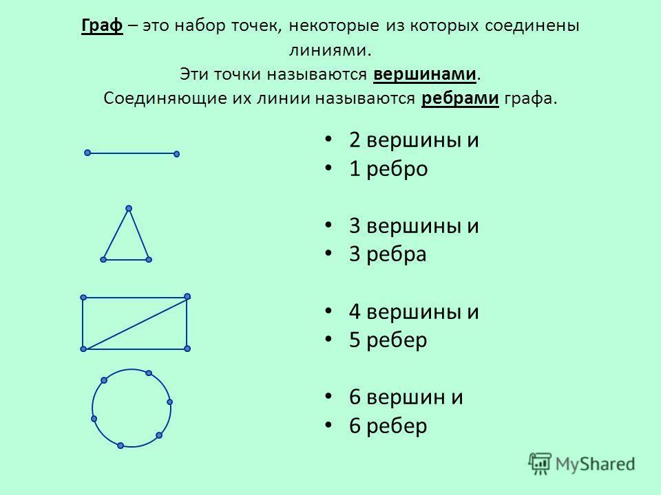 Граф – это набор точек, некоторые из которых соединены линиями. Эти точки называются вершинами. Соединяющие их линии называются ребрами графа. 2 вершины и 1 ребро 3 вершины и 3 ребра 4 вершины и 5 ребер 6 вершин и 6 ребер